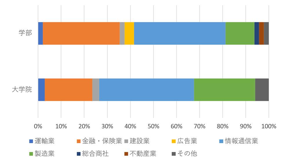 就職企業の業種割合(2019年度)