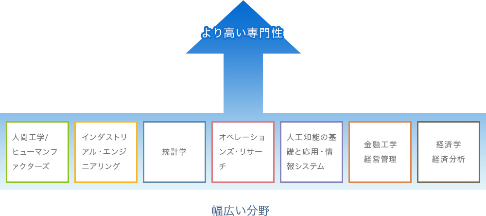 逆T字型教育プログラム